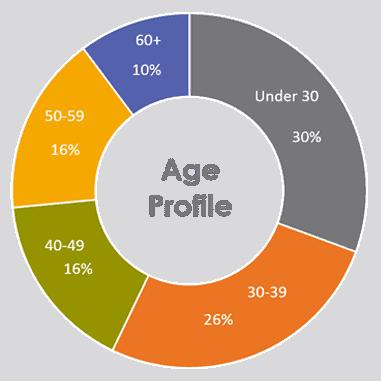graph-ages